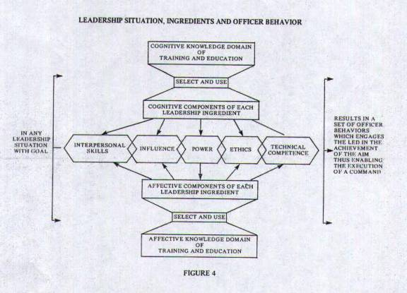 Figure 4 - Leadership Situation, Ingredients and Officer Behavior