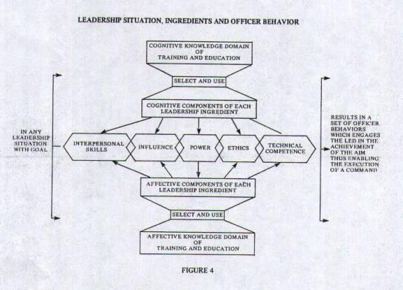 Figure 4 - Leadership Situation, Ingredients and Officer Behavior