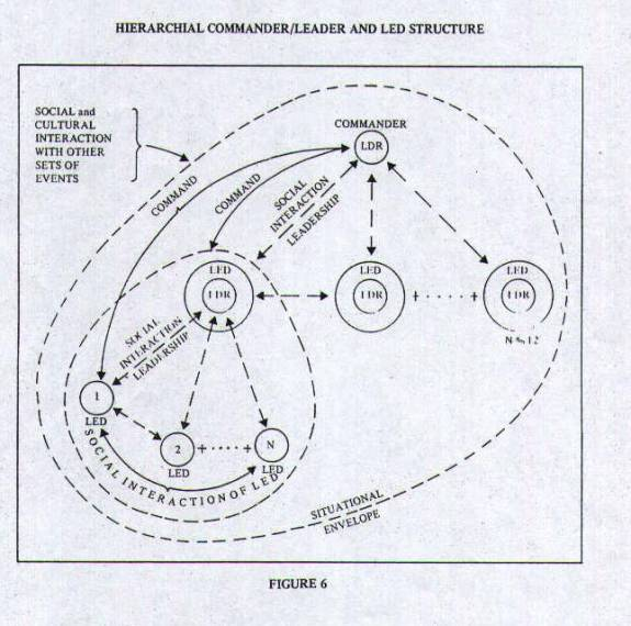 Figure 6 - Hierarchical Commander/Leader and Led Structure