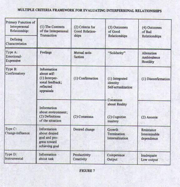 Figure 7 - Multiple Criteria Framework for Evaluating Interpersonal Relationships