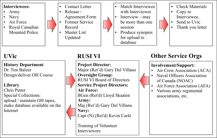 A graphic showing the UVic/RUSI-VI Veterans Oral History Project information flow and responsibilities.